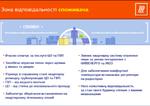 Обязанности потребителя при пользовании централизованным горячим водоснабжением: инфографика