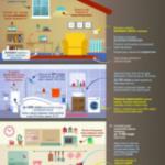 Какие способы помогут снизить объемы потребления энергоресурсов в помещении: инфографика