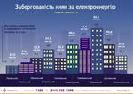 В «Киевэнерго» сообщили, в каких районах столицы киевляне не оплачивают потребленную электроэнергию