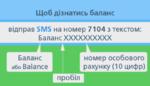 Як споживачам отримати інформацію про стан розрахунків за газ по sms: інфографіка