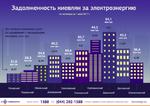 Долги по оплате ЖКУ: сколько задолжали киевляне за свет в июне 2017 года