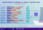 В «Киевэнерго» рассказали об уровне задолженности киевлян за горячую воду и тепло летом 2017 года