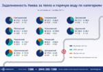 Долги за ЖКУ: сколько киевляне задолжали за горячую воду и тепло в 2017 году