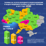 Сколько стоит холодная вода в разных регионах Украины осенью 2017 года: инфографика