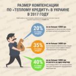 Какую компенсацию выплачивают потребителям по программе «теплых кредитов» в Украине в 2017 году