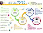 Сколько средств сэкономили киевляне, утеплив многоквартирные дома по программе «70/30»