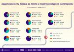 Долги за тепло и горячую воду: сколько должны заплатить киевляне за ЖКУ в 2017 году