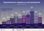 В ПАО «Киевэнерго» рассказали, сколько киевляне задолжали за электроэнергию в 2017 году