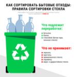 Как сортировать бытовые отходы из стекла: инфографика