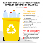 Как правильно сортировать бытовые отходы из пластика: инфографика
