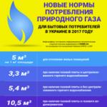 Нормы потребления газа для субсидиантов в отопительном сезоне 2017-2018 гг.: инфографика