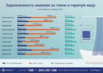 Долги по оплате ЖКУ: сколько киевляне задолжали за отопление и горячую воду в 2017 году