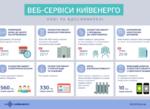 В «Киевэнерго» сообщили, какие сервисы доступны столичным потребителям в 2018 году