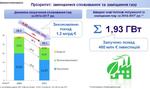 На сколько уменьшилось потребление газа в Украине в 2014-2017 гг.: инфографика