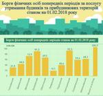 Сколько задолжали киевляне по оплате квартплаты в январе 2018 года: инфографика