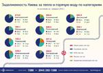 Уровень задолженности киевлян по оплате отопления и горячей воды в январе 2018 года: инфографика