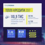 Сколько средств получили украинцы по программе «теплых кредитов» в 2017 году