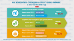 Средний размер субсидии в Украине за год уменьшился на 59%: подробности